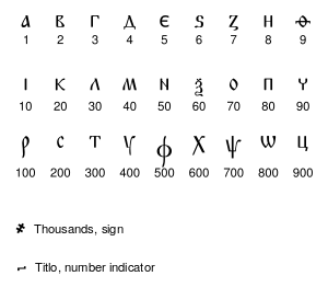 Cyrillic numbers