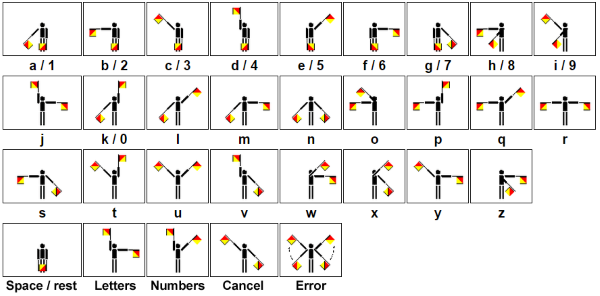 Semaphore flags